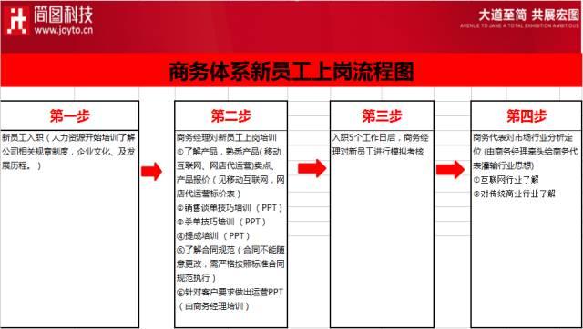 开网店详细步骤流程图